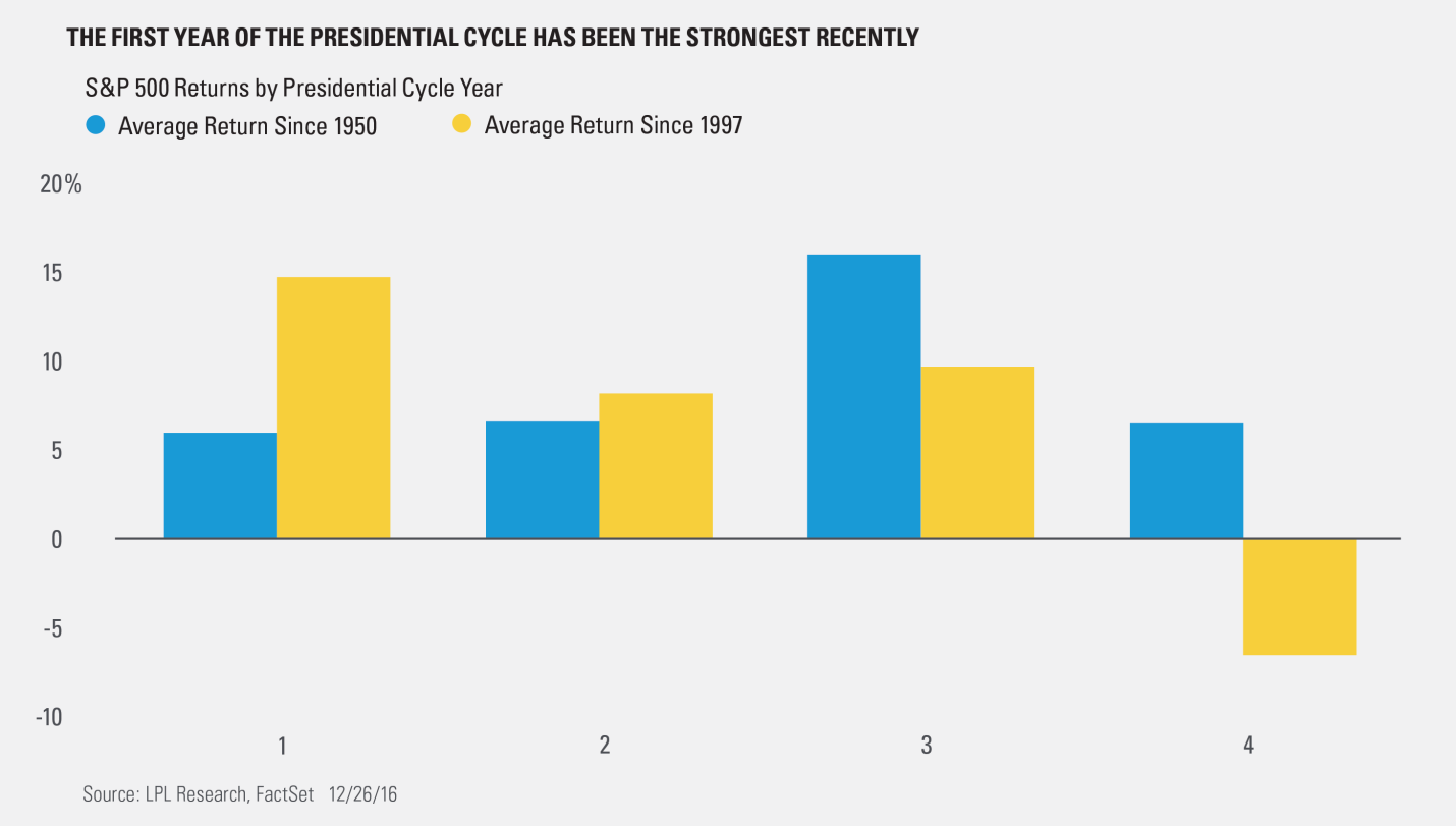 Closer Look At First Year Of Presidential Cycle - Summit