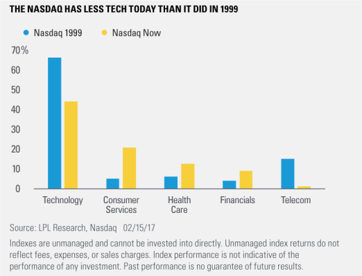 The Nasdaq Just Did Something It Last Did In 1999 – Time To