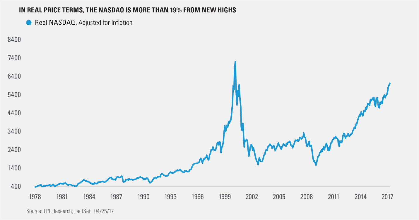 Nasdaq 6000 Now What on Place Value Charts