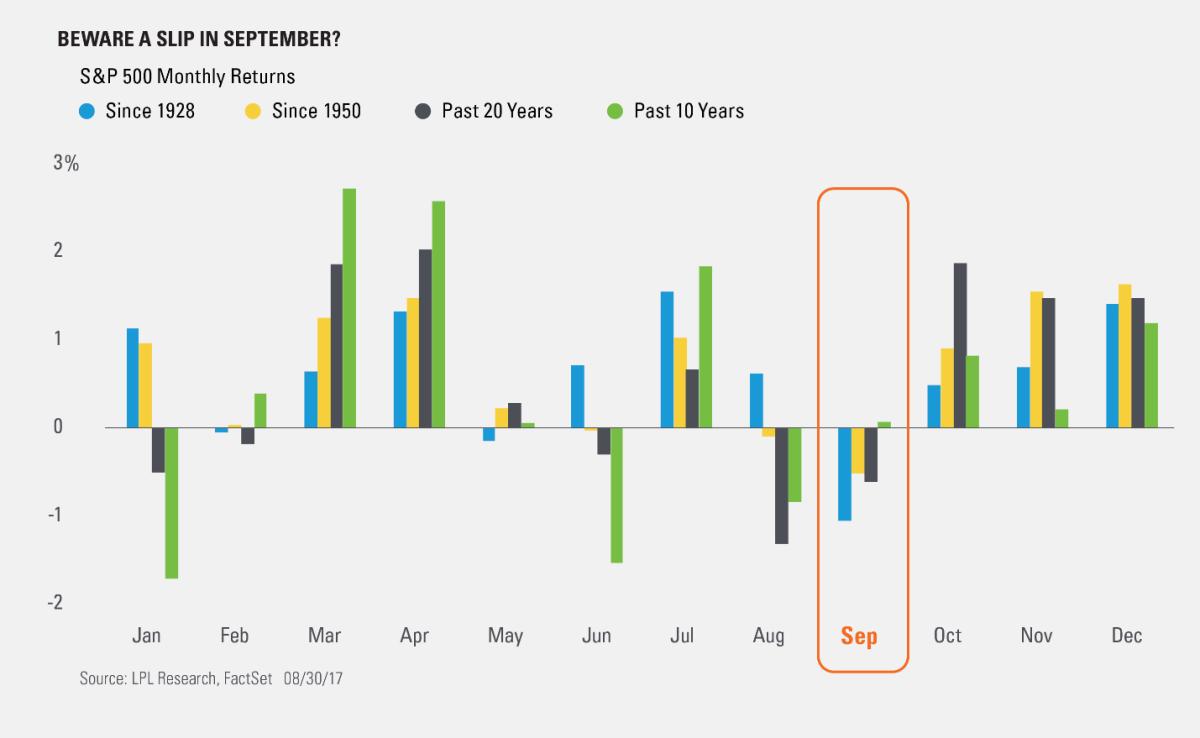 Quando è meglio investire? Analisi mensile divisa per diversi archi temporali
