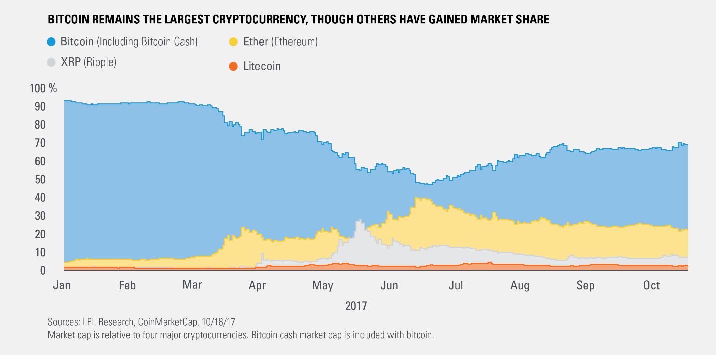 major cryptocurrencies by market cap